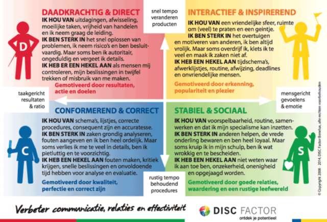 DISC-model-DISCfactor
